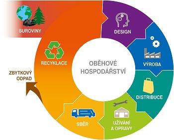 Logo soutěže Přeměna odpadů na zdroje